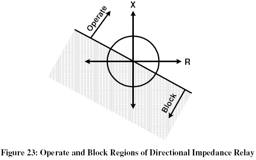 directional impedance relay characteristics