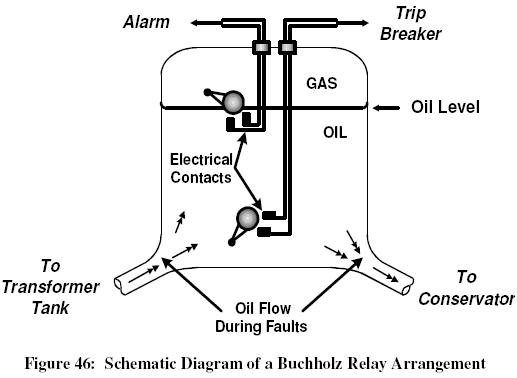 buchholz relays