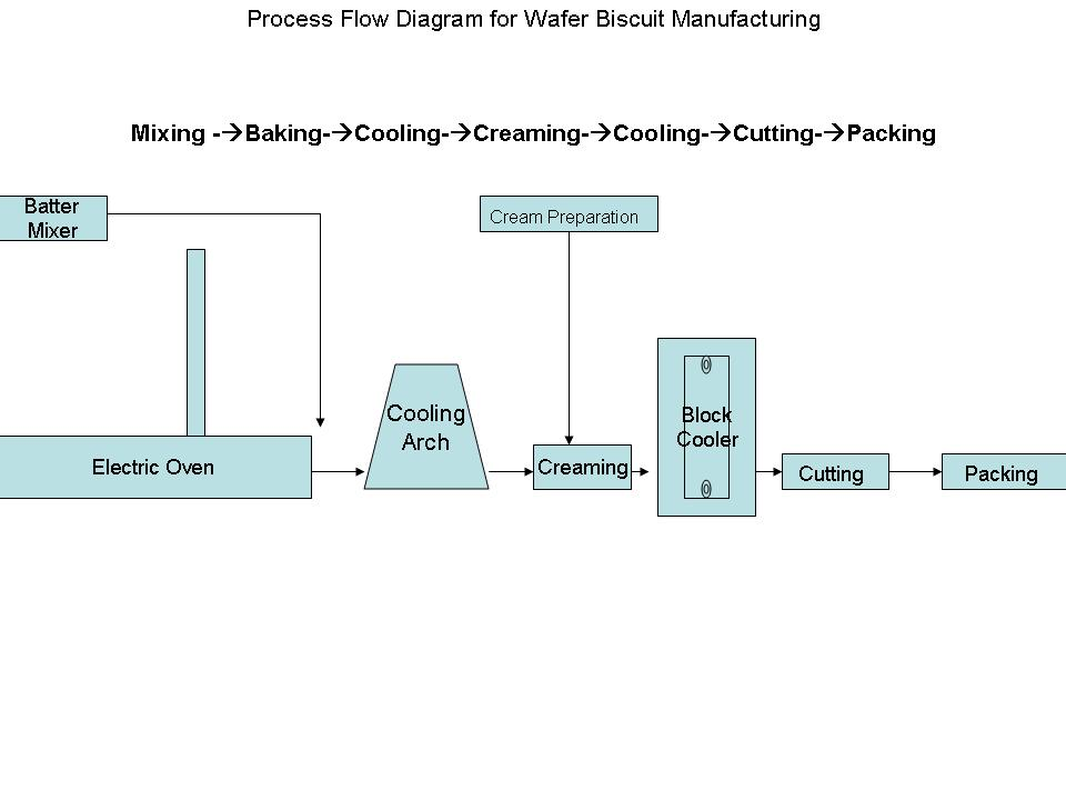 bakery s production process Baker's yeast is the common name for the strains of yeast commonly used as a leavening agent in baking bread and bakery  vats for the production of s.