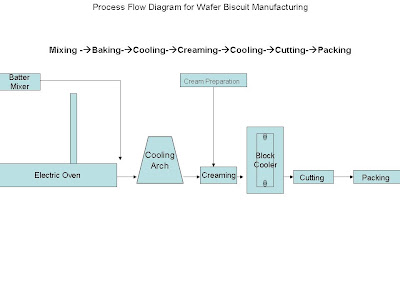 flow chart for wafer biscuit  manufacturing , wafer biscuit manufacturing