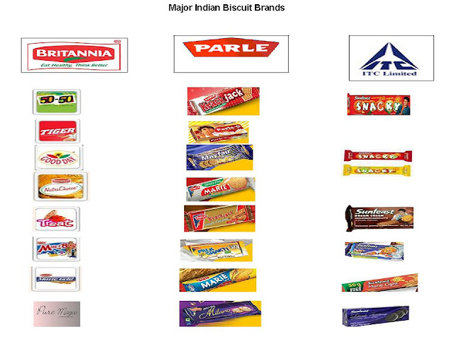 indian biscuit brands , Indian brands of biscuits