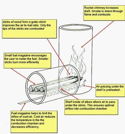 Radiance in lancaster build your own rocket stove for Build your own rocket stove