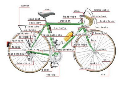 The Bicycle Mechanic: Bicycle Parts Terminology & Jargon