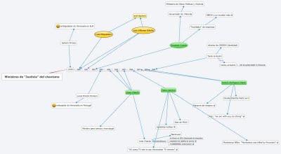 Mundo negociable mapa mental del ministerio de justicia for Pagina del ministerio de interior y justicia