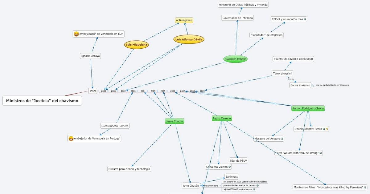 Mundo Negociable Mapa Mental Del Ministerio De Justicia