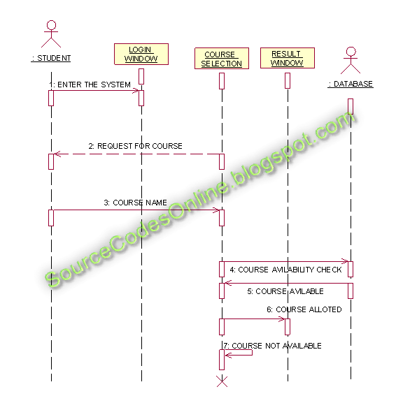 Sequence Diagram For Course Registration System Cs1403 Case Tools