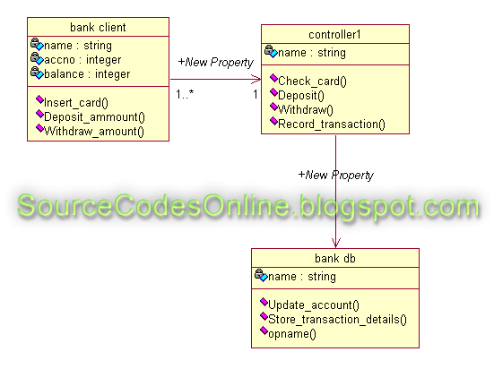 Uml diagrams for atmautomated teller machine system cs1403 case click to view full image ccuart Choice Image