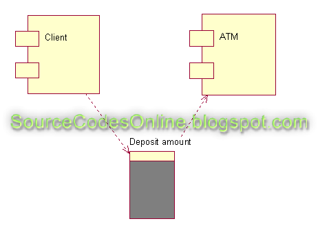 uml diagrams for atm automated teller machine  system   cs    click to view full image