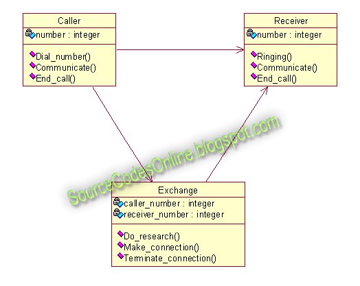 Class diagram for real time scheduler system for telephones cs1403 click to view full size image ccuart Images