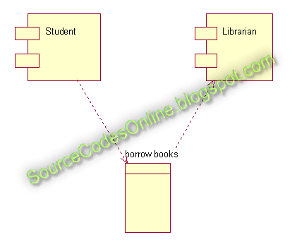 Uml Diagrams For Library Management System Cs1403 Case Tools Lab