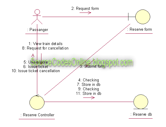 Uml diagrams for online railway ticket reservation system cs1403 click to view full image ccuart Choice Image