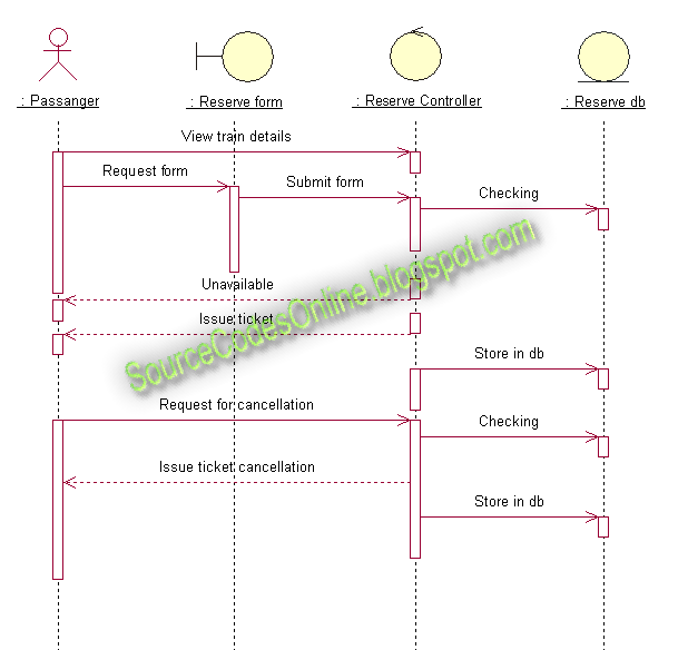 Sequence Diagram For Online Railway Ticket Booking Online