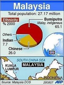 Statistik penduduk Malaysia 2007