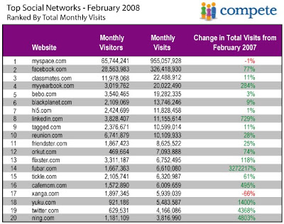 Social Networks Rank 2008