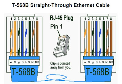 Ethernet Standards on Bindaas Blog  Ethernet Cable  Color Code Standards