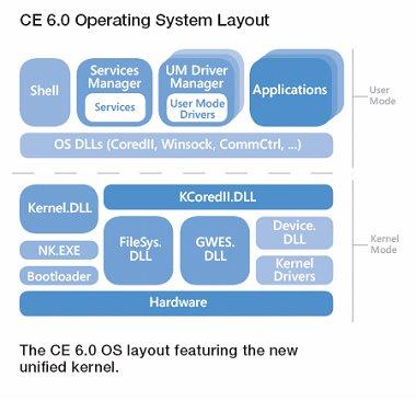 ce6.0 layout.bmp