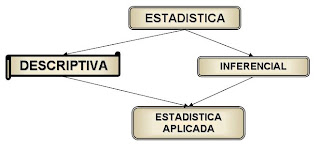 diferencia entre estadistica descriptiva e inferencial: