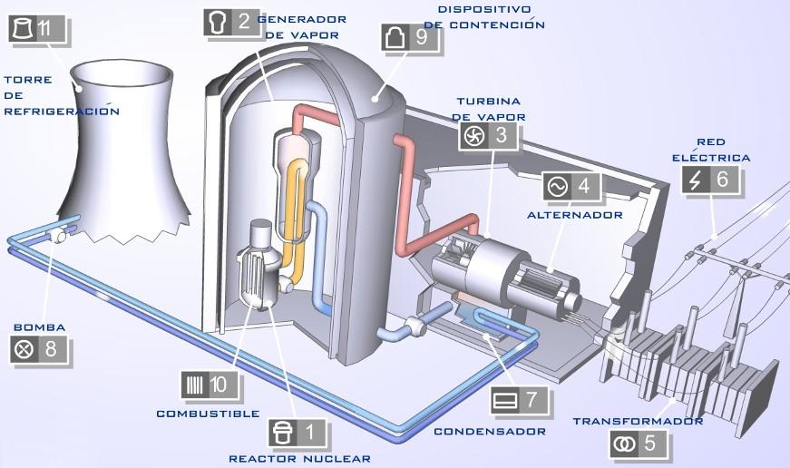 Energía nuclear en Bolivia