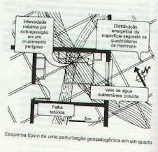 Planta Baixa - Dormitório Casal