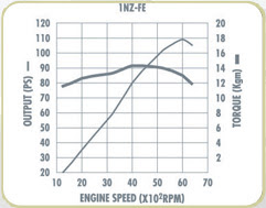 Spesifikasi dan Performa Toyota Vios 2010