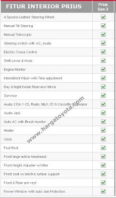 Spesifikasi Toyoto Prius
