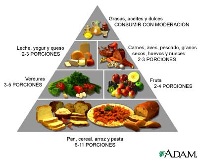 indice alimentacion saludable: