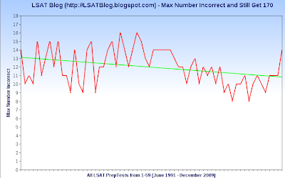 LSAT Blog Line Graph Max Number Questions Incorrect to Score 170 from PT1-PT59