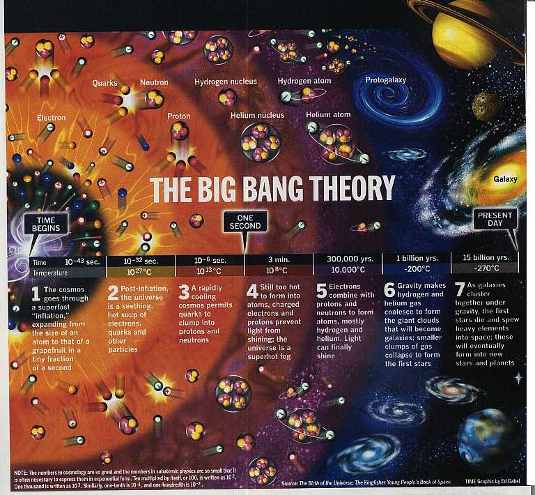 a description of the big bang which created the universe The universe will evolve from the big bang, completely independently of what it was like before even the amount of matter in the universe, can be different to what it was before the big bang, as the law of conservation of matter, will break down at the big bang.