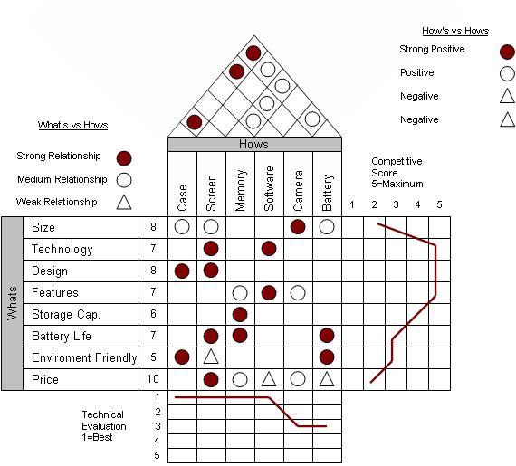 Qfd Chart Ibovnathandedecker