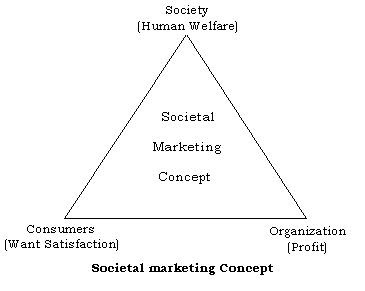 q 1 marketing involves satisfaction of consumer needs' Marketing is the delivery of customer satisfaction at a profit  total quality management involves improving the quality of products, services, and  customer needs integrated marketing profits through satisfaction the marketing concept balakrishnan s #19 production philosophy.