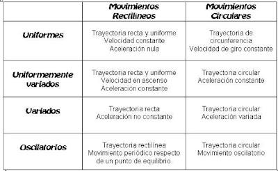 5 tipos de movimiento: