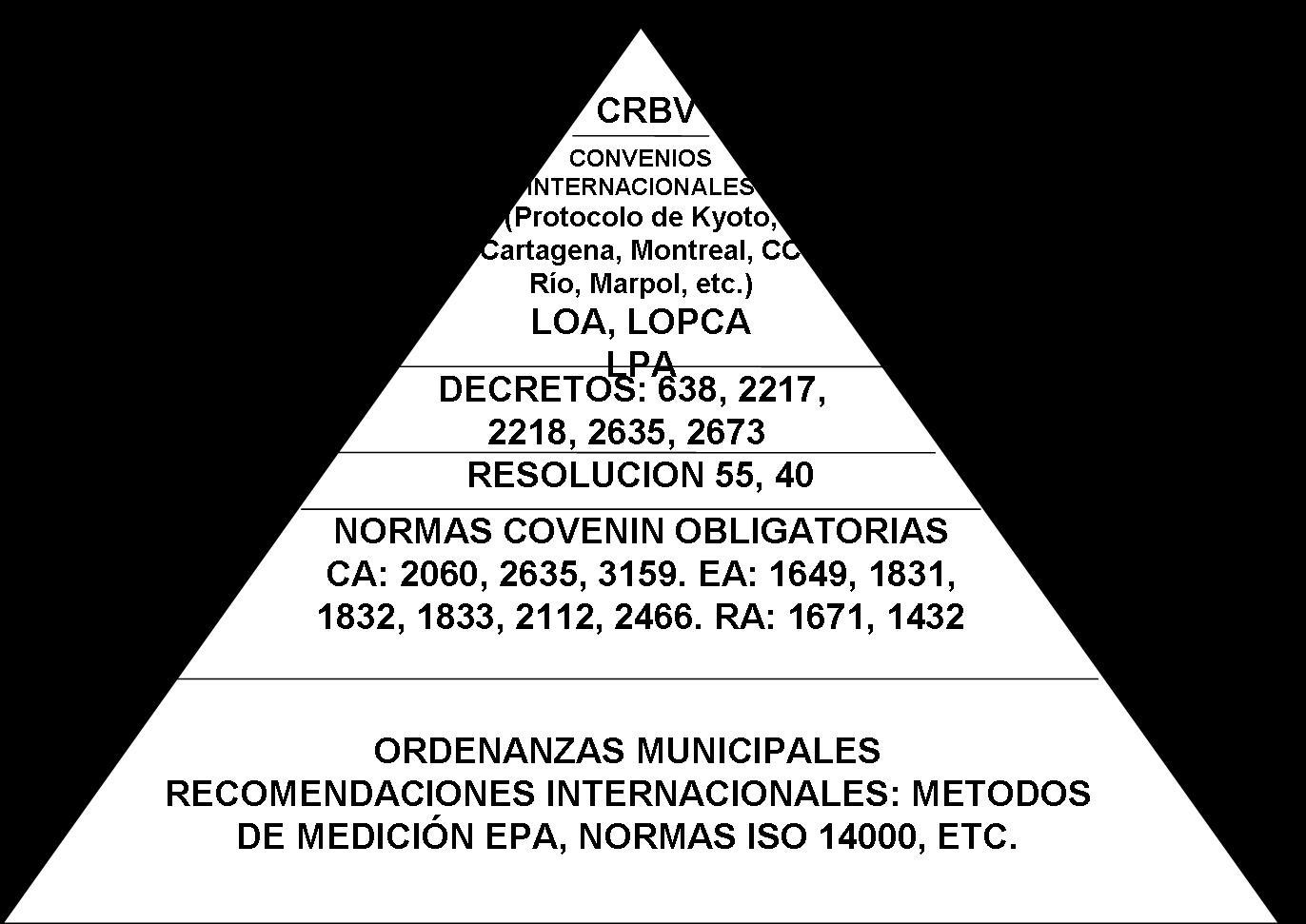 Pirámide Jurídica Ambiental (Aire)