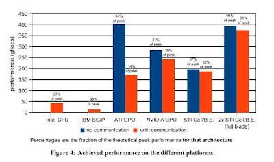 Comparación GPU
