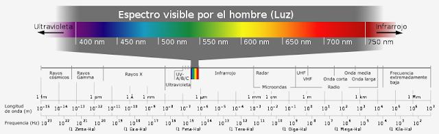 Espectro detalle visible