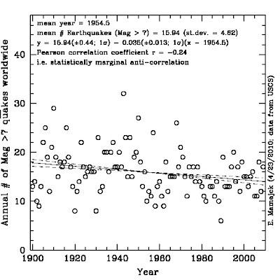 Terremotos mag 7 1900-2000