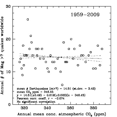 Terremotos y CO2 1959-2009