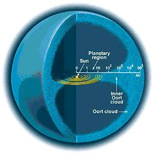 Ilustración de la Nube de Oort y el Sistema Solar
