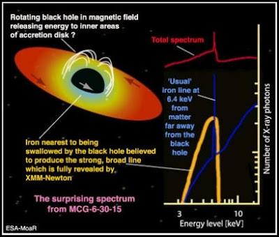 Diagrama: posible explicación de MCG-6-30-15