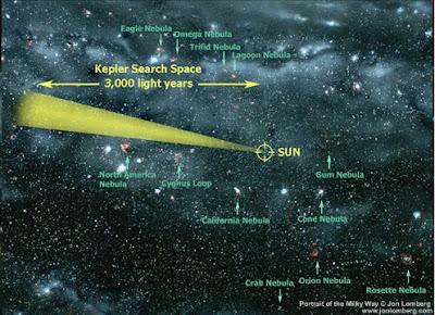 Región objetivo de Kepler