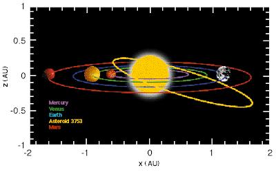 Orbita Cruithne en el Sistema solar interno