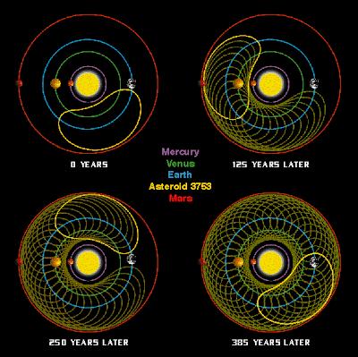 Orbita Cruithne sistema solar a lo largo de los años