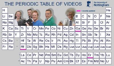 La tabla periódica de los videos