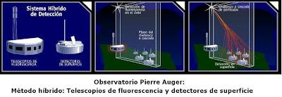 Método Híbrido del Observatorio Pierre Auger