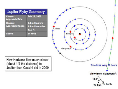 Geometría del vuelo por Júpiter