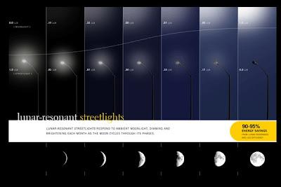 A más luz de Luna, menos luz de calle