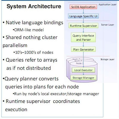 Arquitectura de SciDB