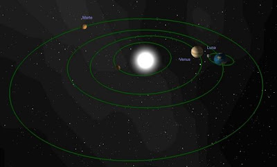 Posición de la Tierra, el Sol y la Luna