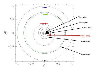 Diagrama del Sistema Gliese 581 y el sistema solar interior