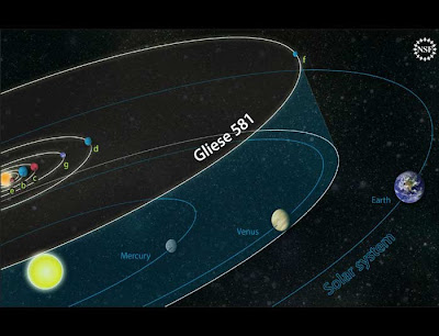 Ilustración del Sistema Gliese 581 y el Sistema Solar Interior