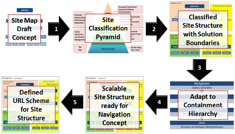 InfoWorker Solutions: Five Steps To Structure Your SharePoint Sites (Part III